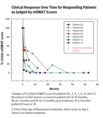 Clinical Response Over Time for Responding CTCL Patients as Judged by mSWAT Scores Chart